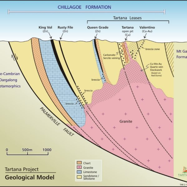 Conceptual Geological Model Of The Copper And Zinc Mineralisation On The Tartana Leases And Neighbouring Areas